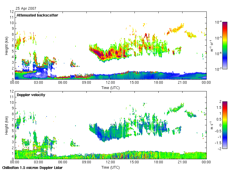 Doppler lidar backscatter and velocity