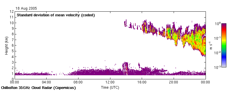 Standard deviation of the mean Doppler velocity