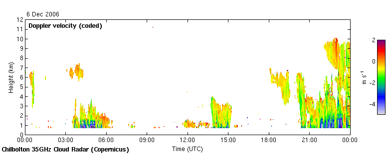 Doppler velocity (positive upwards)