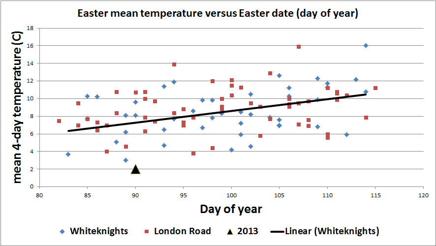 Figure 4. Easter holiday mean temperature in Reading 1908-2013