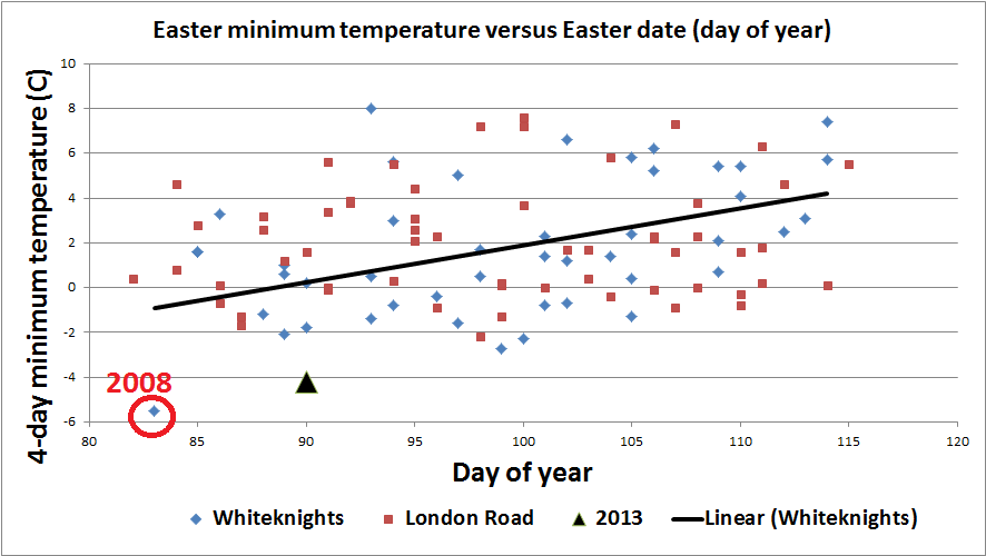 Figure 4. Easter holiday minimum temperature in Reading 1908-2013