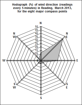 Figure 3. Wind hodograph for reading in March 2013