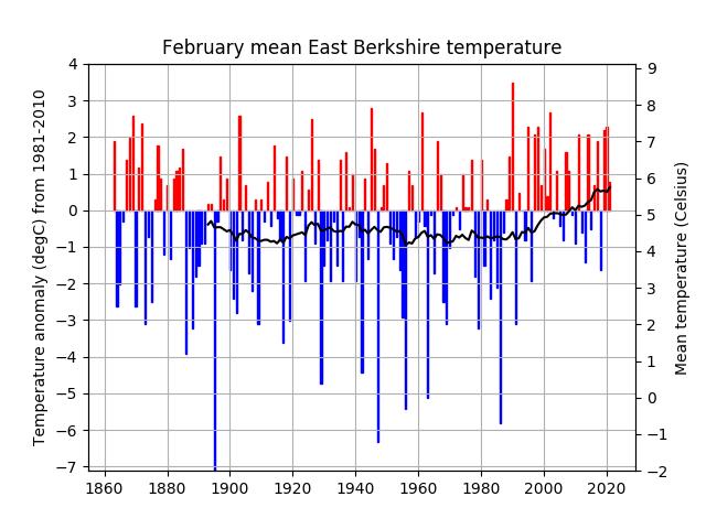 East Berkshire temperature series
