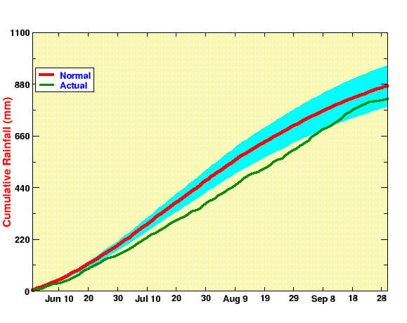 Figure 4: cumulative rainfall totals for all-India 2012.